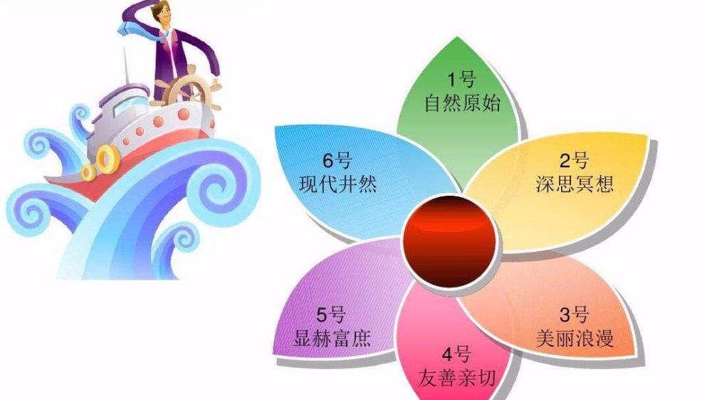 职业规划之职业兴趣测试(上)